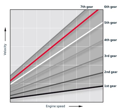 15-etagements-des-rapports-de-boite-downspeeding.jpg