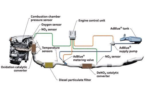 6-tdi-clean-diesel-adblue.jpg