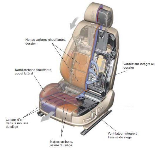 107Audi-A803-chauffage-climatiseur-siege-confort.jpg