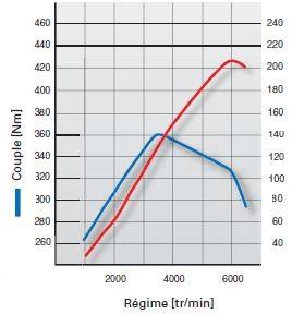 34Audi-A803-mecanique-moteur-V8-5soupapes-37l-graphique.jpg