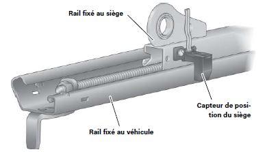 65-audi-A5-cabriolet-capteur-position-siege.jpg