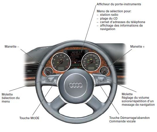 84Audi-A803-electronique-confort-securite-volant-multifonction.jpg