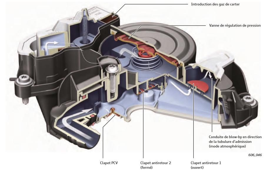 Acheminement-des-gaz-de-carter-epures-a-la-combustion-Ralenti-et-plage-inferieure-de-charge-partiell.jpeg