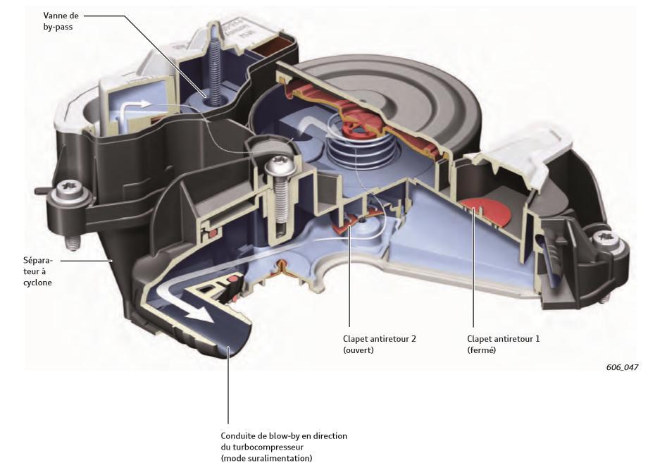 Acheminement-des-gaz-de-carter-epures-a-la-combustion-mode-pleine-charge-mode-suralimentation.jpeg