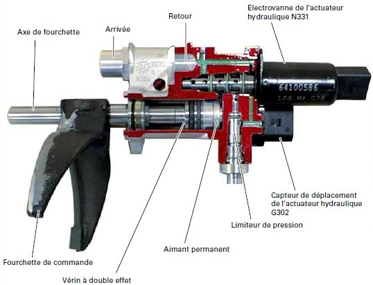 Actuateur-hydraulique.jpg