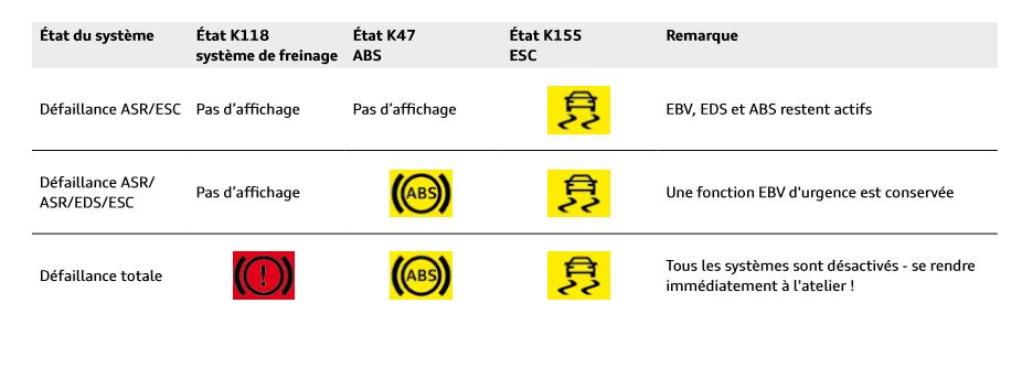 Affichage-pannes-systemes-ABS-ESR-ASR.png