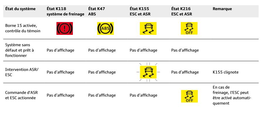 Affichage-systemes-ABS-ESR-ASR.png