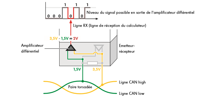 Amplificateur-differentiel-du-bus-de-donnees-CAN-Propulsion.png