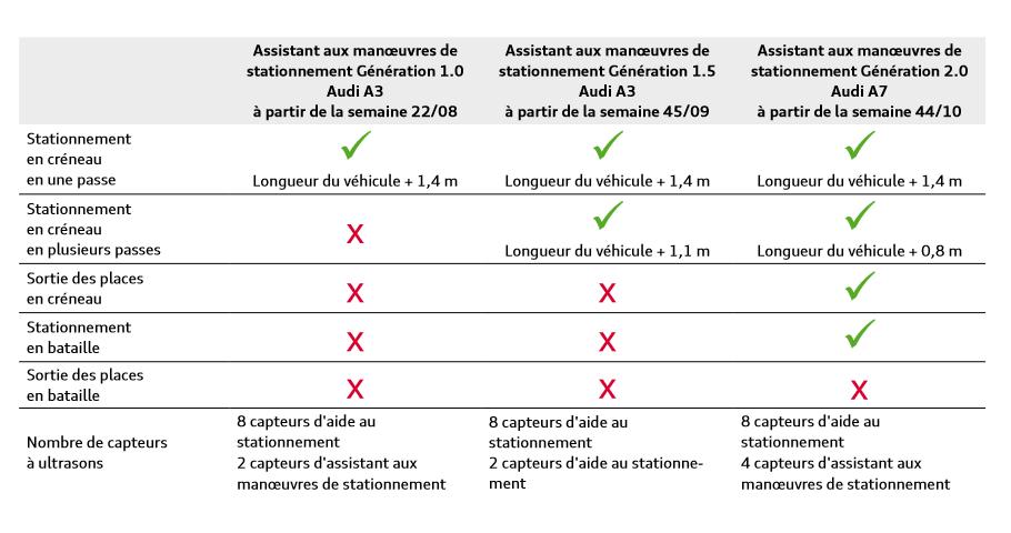 Assistant-de-stationnement-Audi-vue-d-ensemble.png