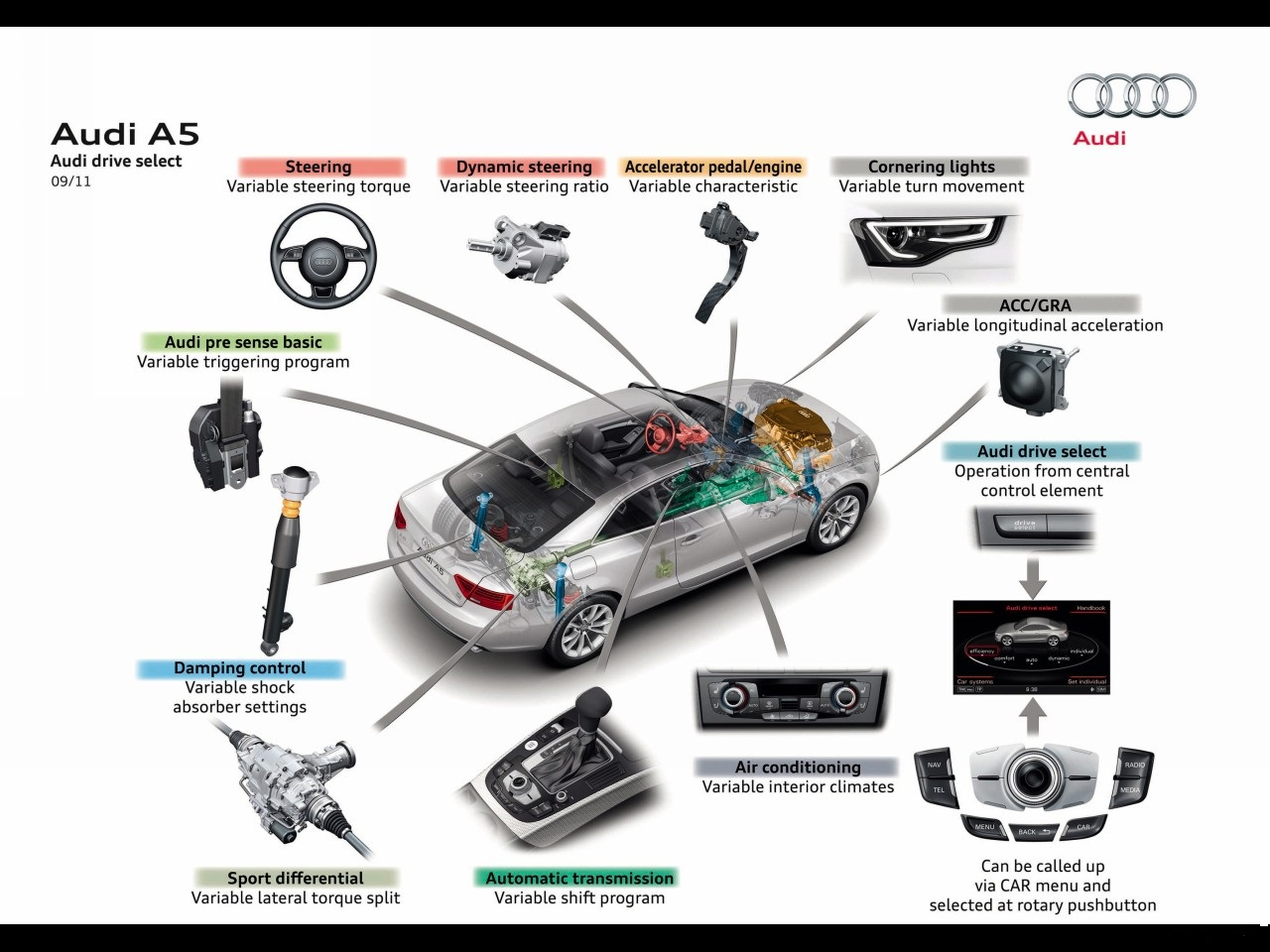 Audi-Drive-Select-2