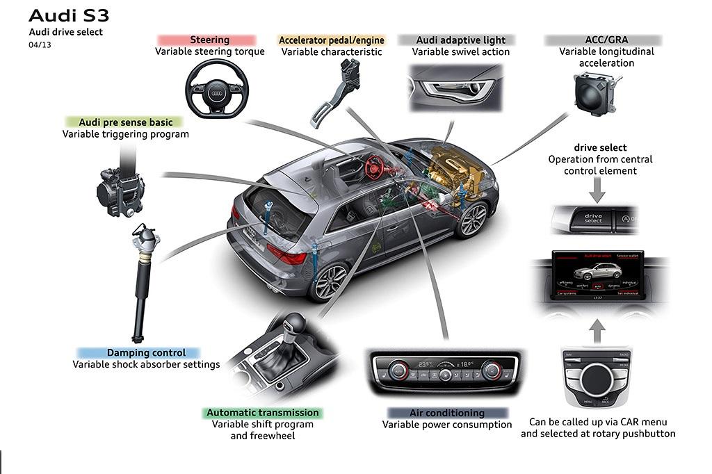 Audi-Drive-Select-4