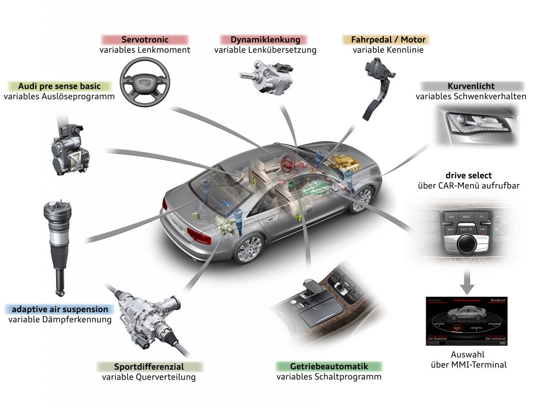 Audi-Drive-Select-5