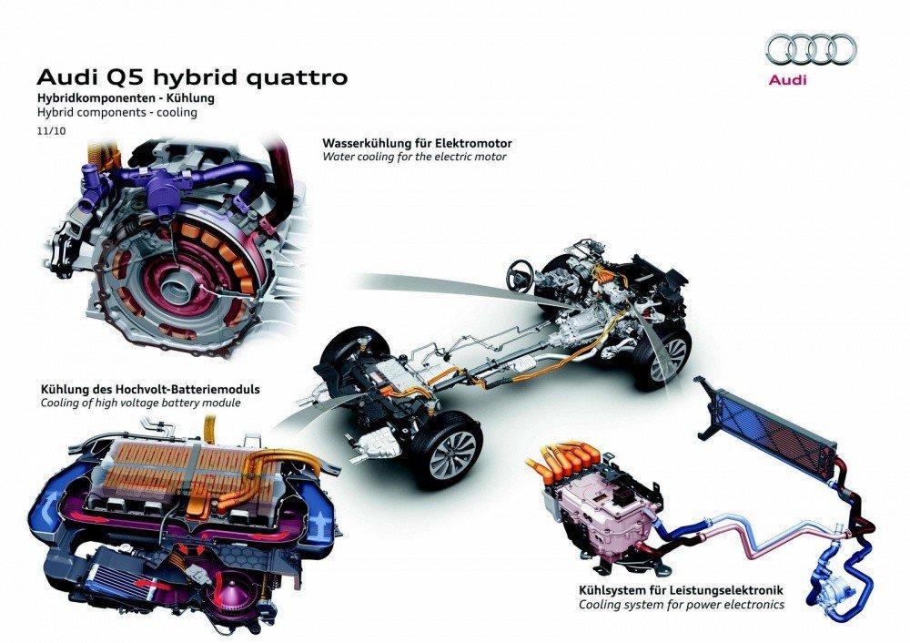 Audi Q5 moteur Hybride