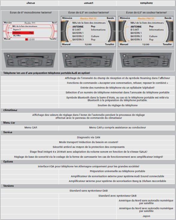 Autoradios-chorus-concert-et-symphony-avec-logique-de-commande-MMI-2.jpg