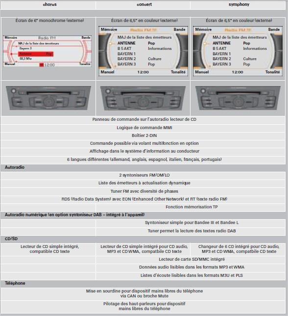 Autoradios-chorus-concert-et-symphony-avec-logique-de-commande-MMI.jpg