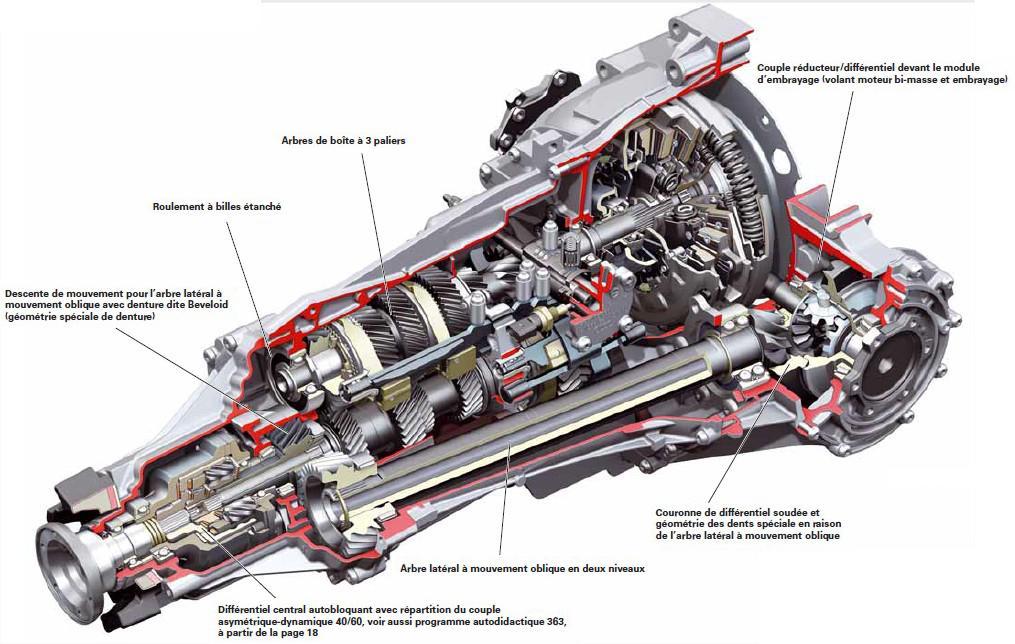 Boite-mecanique-6-vitesses-0B4-details.jpeg