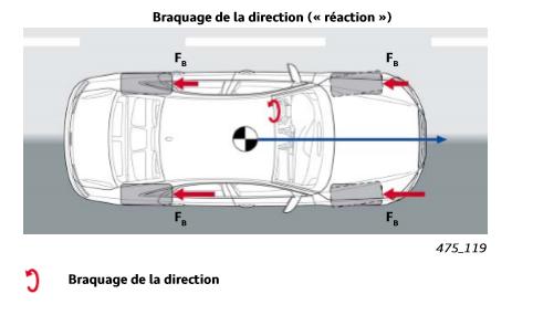 Braquage-de-la-direction-DSR.png