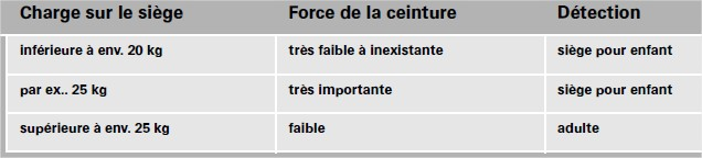 Calculateur-pour-detection-doccupation-du-siege.jpg