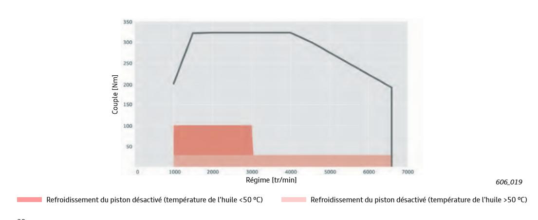 Cartographie-des-injecteurs-de-refroidissement-de-piston--Moteur-TFSI-Audi.png