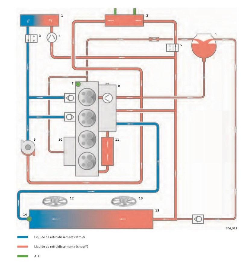 Circulation-liquide-de-refroidissement-moteur-TFSI-18l-position-longitudinale-avec-boite-mecanique-e.jpeg