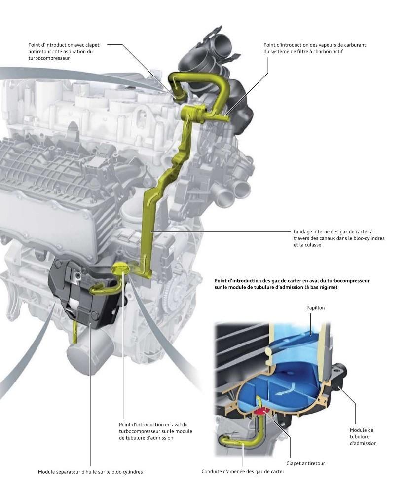 Clapets-antiretour-moteurs-TFSI.jpeg