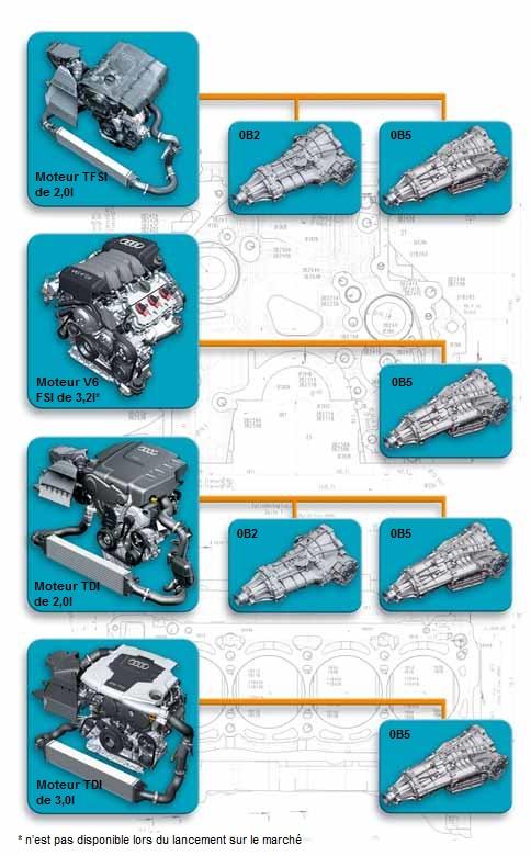 Combinaisons-moteurs-boites.jpg