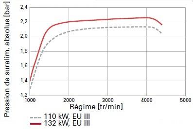 Comparaison-de-la-courbe-de-la-pression-de-suralimentation.jpg