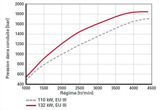 Comparaison-de-la-pression-dinjection-du-moteur.jpg