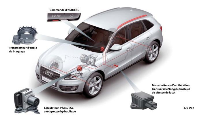 Composants-du-systeme-modifies-supplementaires-pour-realisation-de-la-fonction-ESC.jpeg