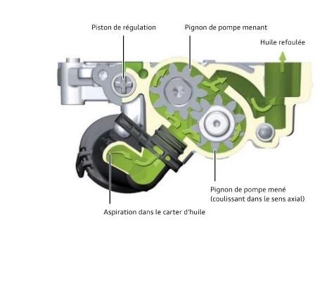 Conception--pompe-a-huile-regulee-moteur-TFSI-1_4L.jpeg