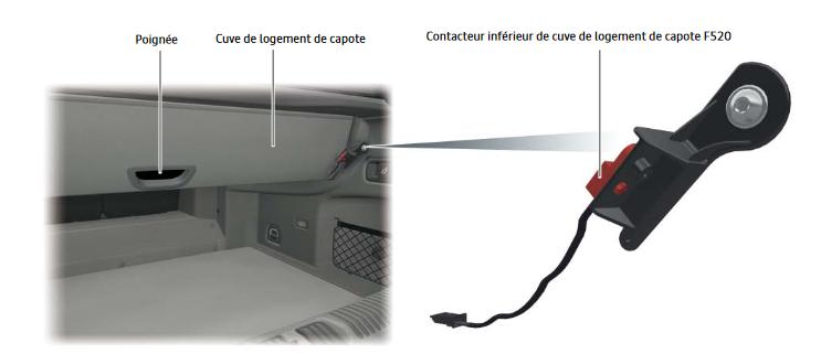 Contacteur-F520-A3.png