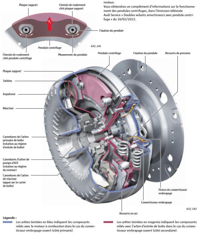 Convertisseur-a-deux-amortisseurs-avec-pendule-centrifuge-integre.jpeg