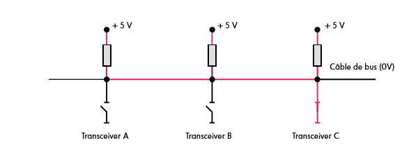 Couplage-de-3-transceivers-sur-un-cable-de-bus-principe-transceiver-C-actif.png