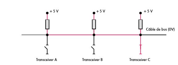 Couplage-de-3-transceivers-sur-un-cable-de-bus-principe-transceiver-C-actif.png
