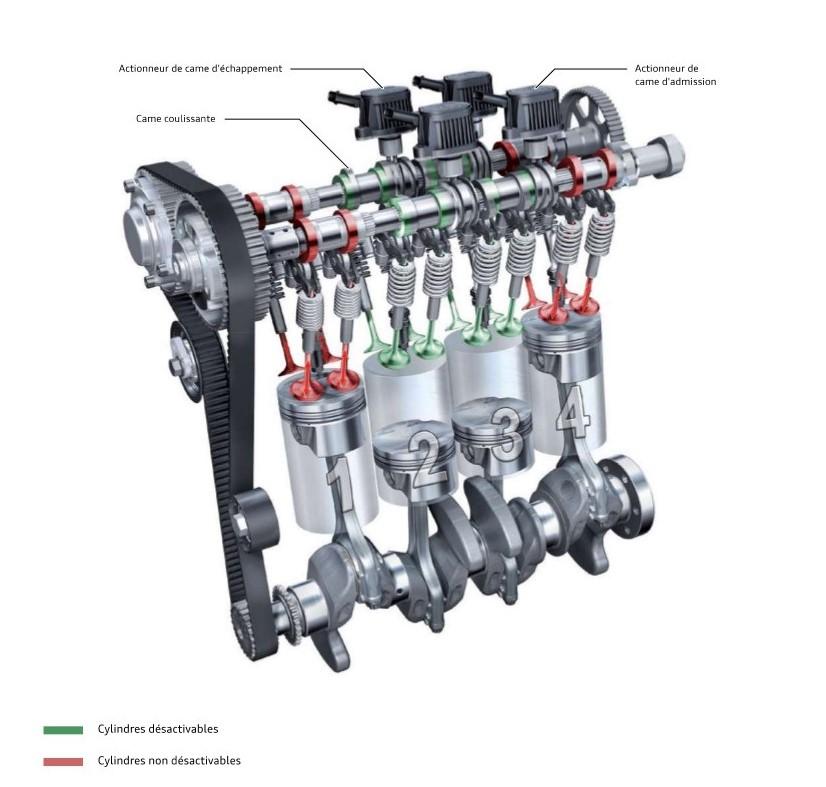 Coupure-d-alimentation-des-cylindres--cylinder-on-demand-TFSI.jpeg