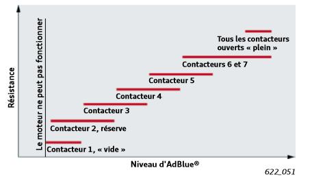 Courbe-de-niveau-de-remplissage-AdBlue.png