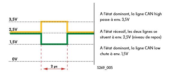 Courbe-du-signal-du-bus-de-donnees-CAN-Propulsion.png
