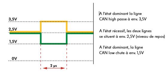 Courbe-du-signal-sur-le-bus-de-donnees-CAN.png