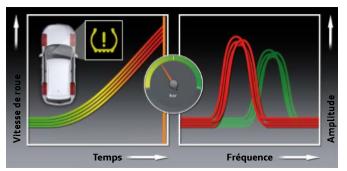 Detection-d-une-perte-de-pression-sur-toutes-les-roues-diffusion.png