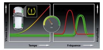 Detection-d-une-perte-de-pression-sur-une-roue-cas-de-panne.png