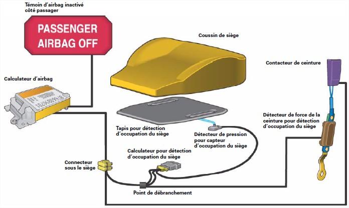 Detection-doccupation-du-siege.jpg