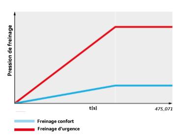 Diagramme-pression-du-freinage.png