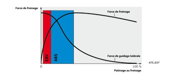 Diagramme-regulation-EBV-ABS.png