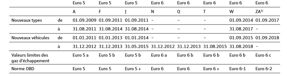 Echelonnement-de-l-application-des-normes-antipollution-de-l-UE-pour-les-moteurs-diesel.png