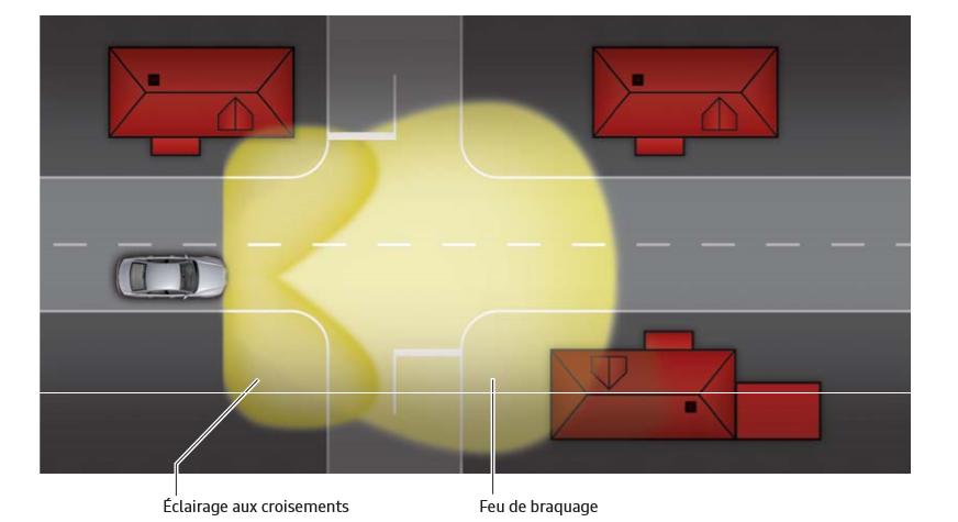 Eclairage-aux-croisements-Audi-A3-13.png