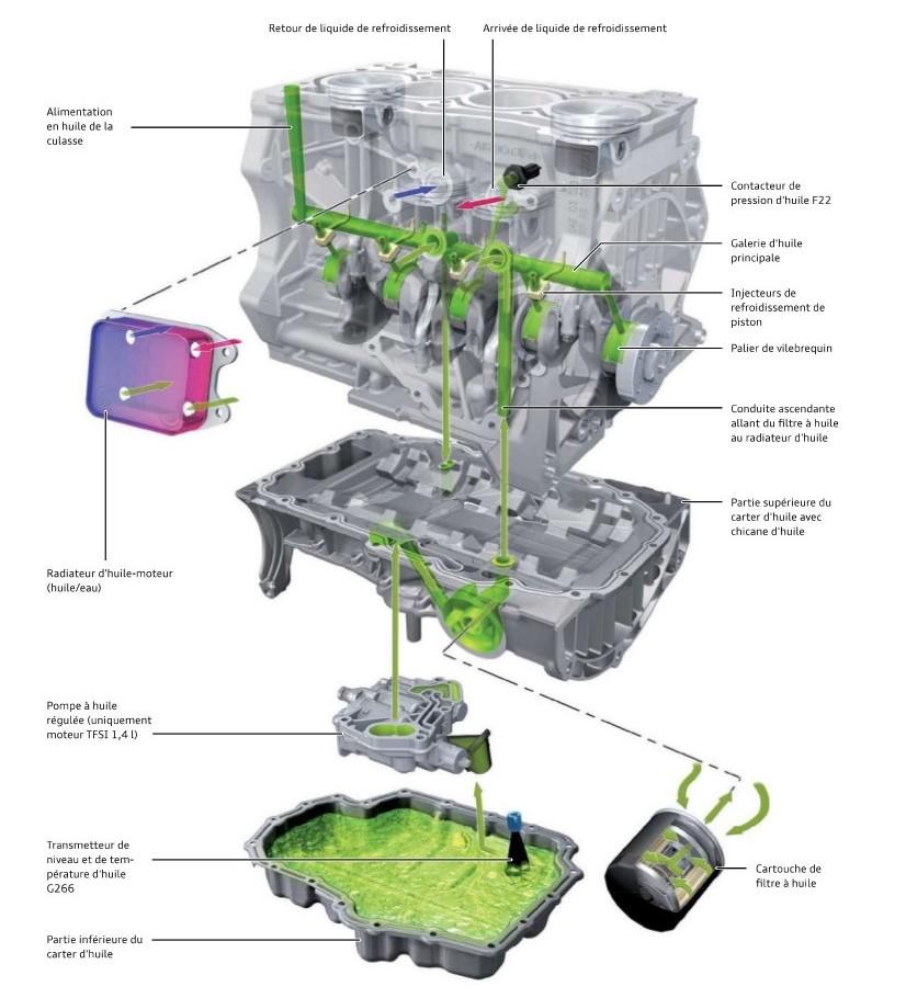 Epuration-et-refroidissement-de-l-huile-moteurs-TFSI.jpeg
