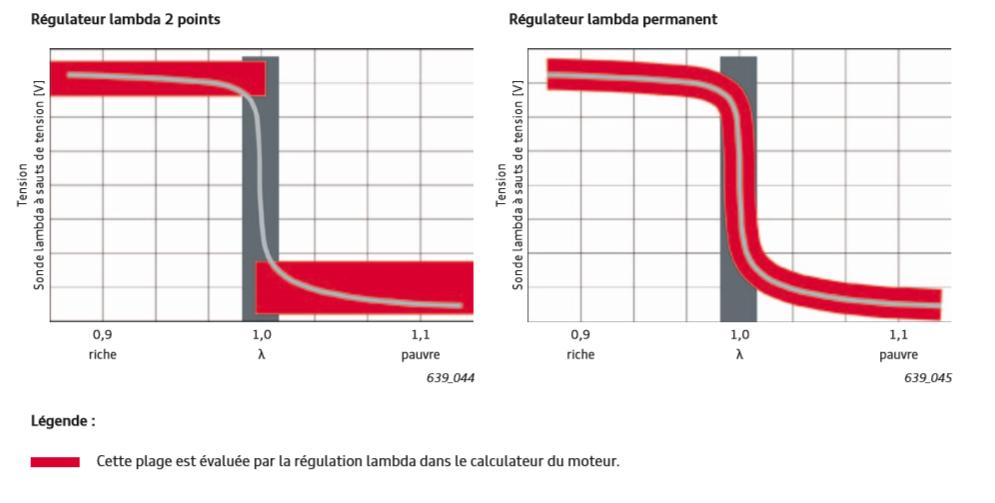 Evaluation-du-signal-de-la-sonde-lambda-en-amont-du-catalyseur-G39.png