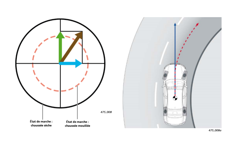 Evolution-forces-de-freinage-sur-route.png