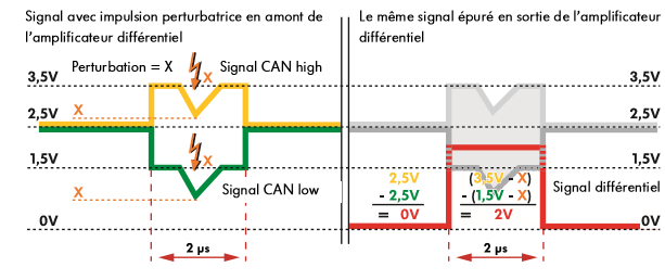 Filtrage-des-perturbations-dans-lamplificateur-differentiel-en-prenant-pour-exemple-le-bus-de-donnee.png