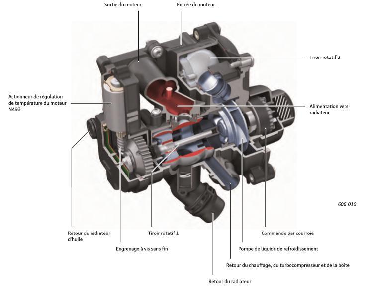 Fonction-de-l-actionneur-de-regulation-de-temperature-du-moteur-N493-moteur-TFSI-Audi.jpeg